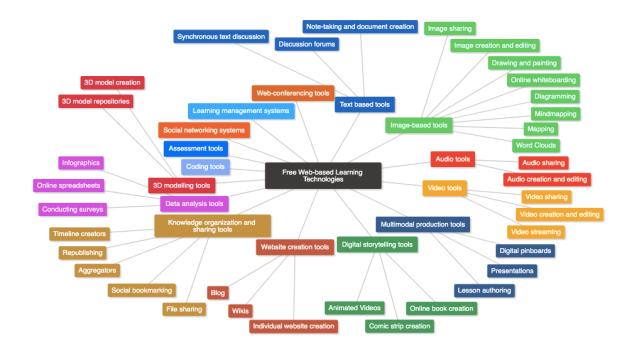Typology of Free Web-based Learning Technologies 2020 image